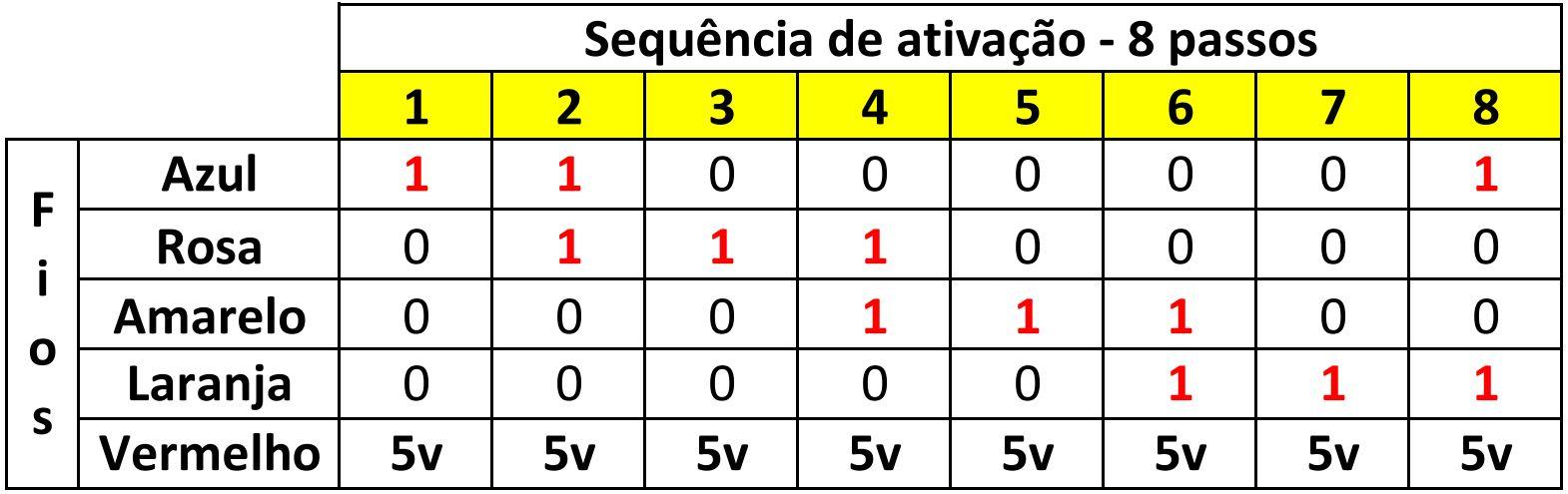 Sequencia de ativacao - 8 passos