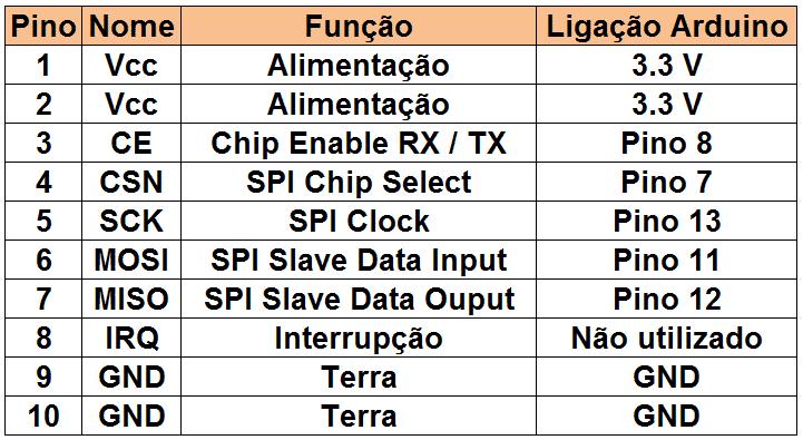 Tabela pinagem NRF24L01