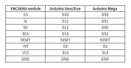 ENC28J60 - Tabela de ligação