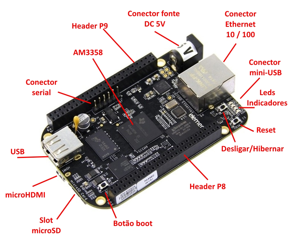 BeagleBone Black - Componentes