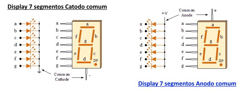 Display 7 segmentos - Catodo comum e Anodo comum