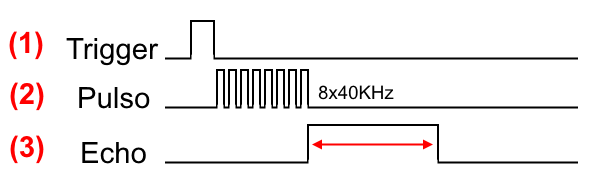 Diagrama de tempo HC-SR04