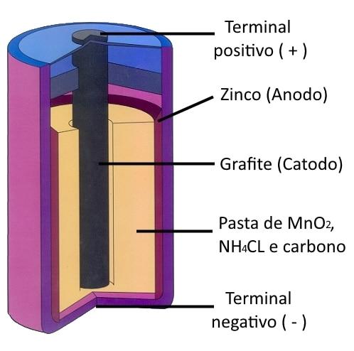 Pilha comum zinco