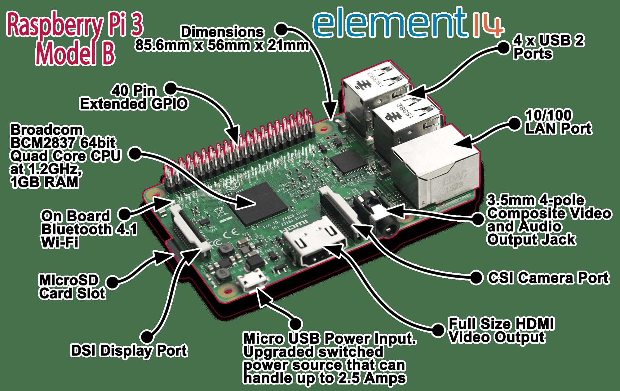 Raspberry Pi 3 - Detalhes
