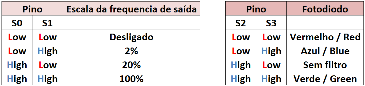 Tabela Sinais