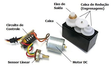 controle de servo motor