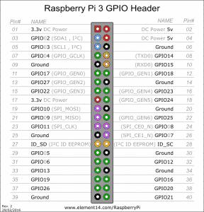 Raspberry PI 3 GPIO