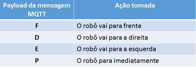 Tabela Ações Robô IoT