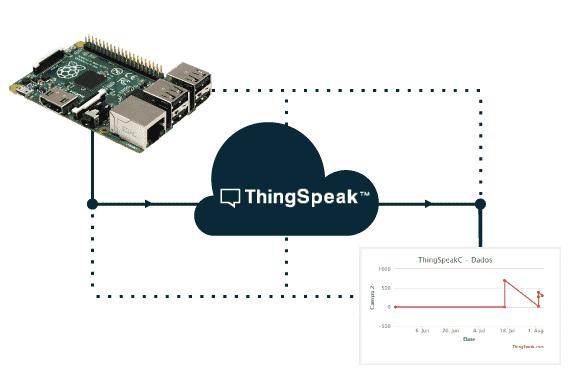 Raspberry Pi e ThingSpeak