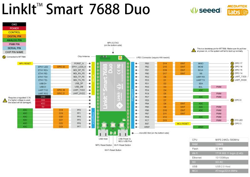 Pinagem da Linkit Smart 7688 Duo
