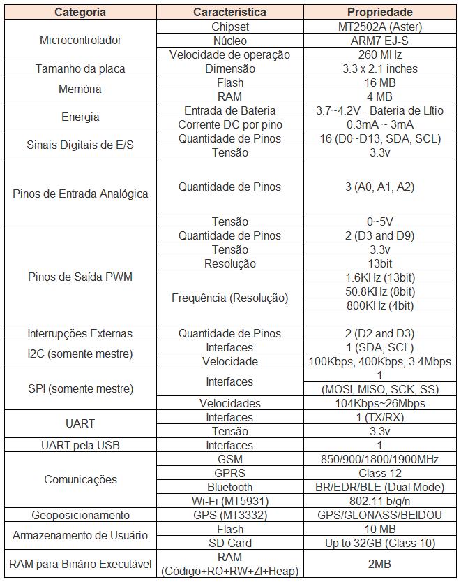 Características LinkIt One