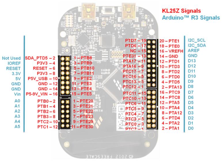 KL25Z - Pinagem Arduino