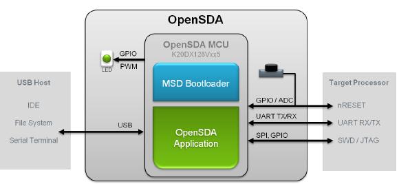 Debugger OpenSDA